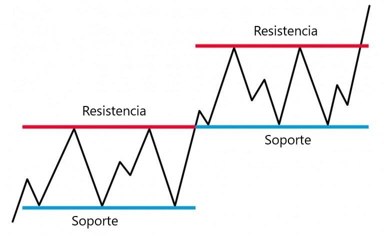 Support et résistance