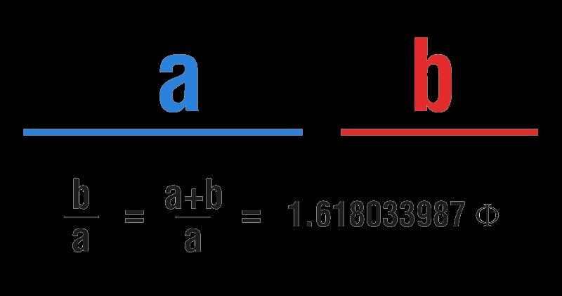 Ratio d'or de retracement de Fibonacci