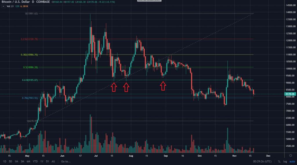 Graphique de retracement de Fibonacci TradingView
