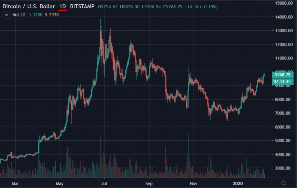 Graphique du prix du Bitcoin USD